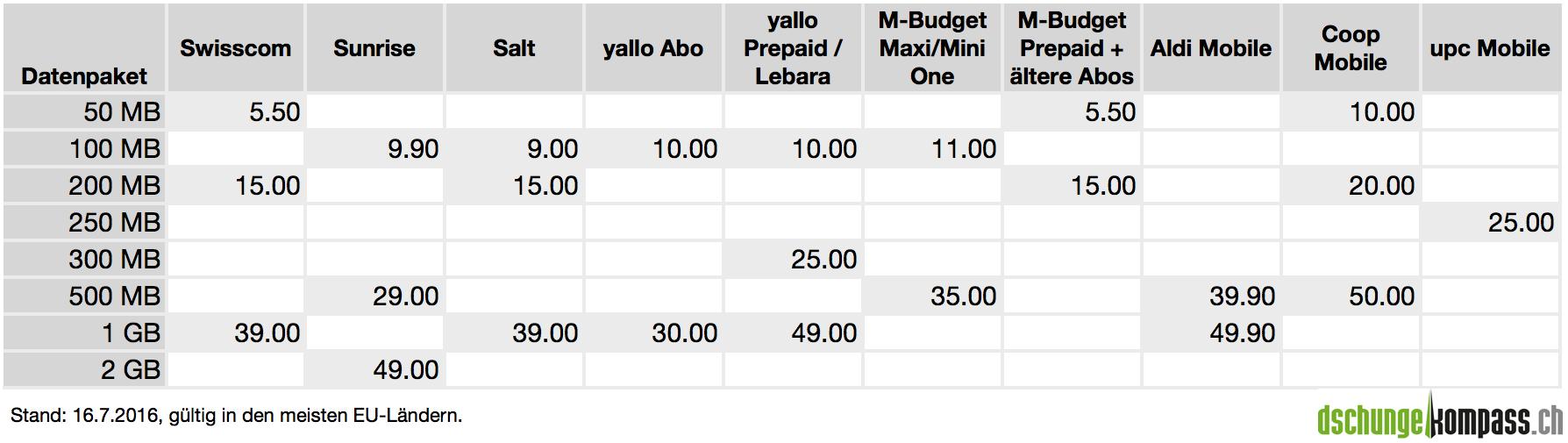Der handy tarifvergleich f r abos - Afa tabelle gastronomie 2016 ...