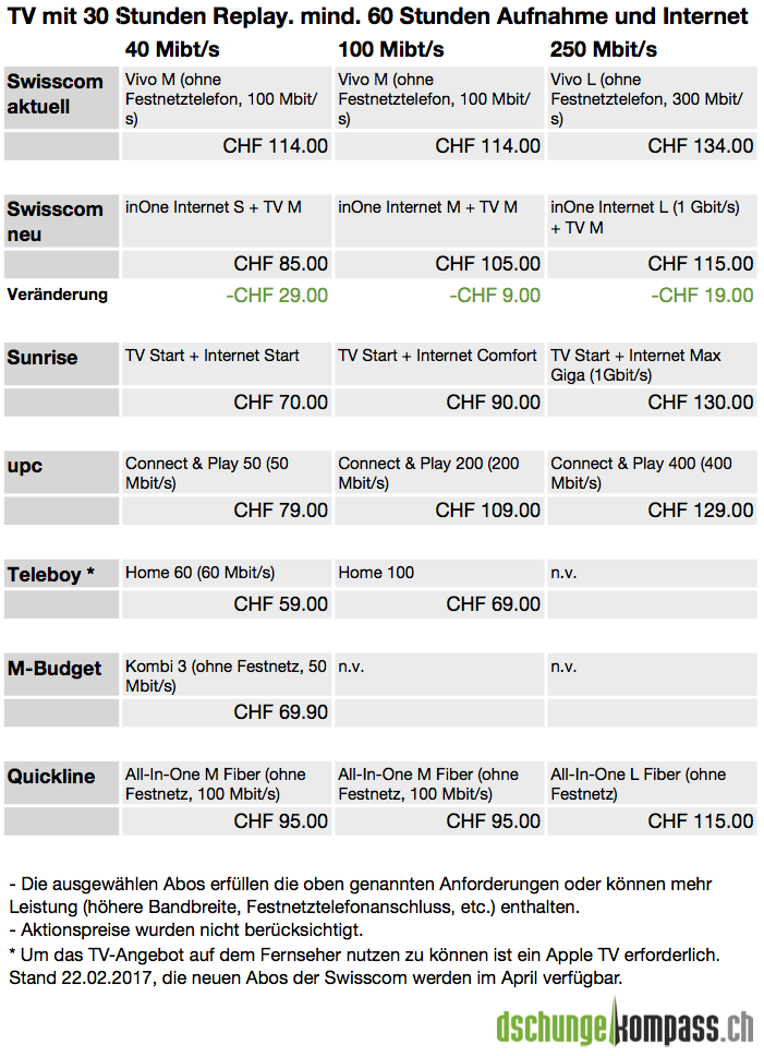 Swisscom Inone Das Neue Abo Für Alles Dschungelkompassch News